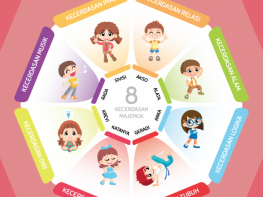Mengenal Bakat Anak Melalui 5 Langkah Praktis